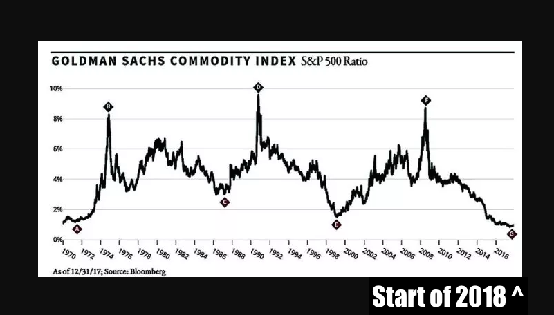 Gold Bull Market yet Commodities cheap