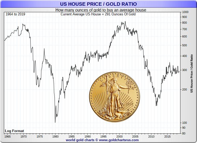 Should I buy a home vs Gold price SD Bullion