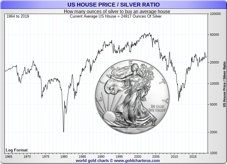 Should I buy a home vs Silver  price SD Bullion.png