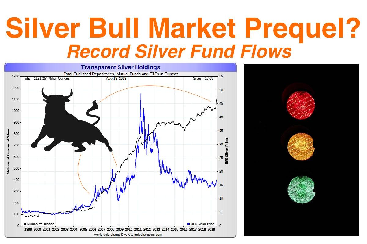 Silver Bull Market Prequel? | Record Silver Fund Flows