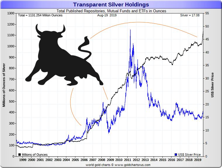 Silver Bull Market Prequel SD Bullion