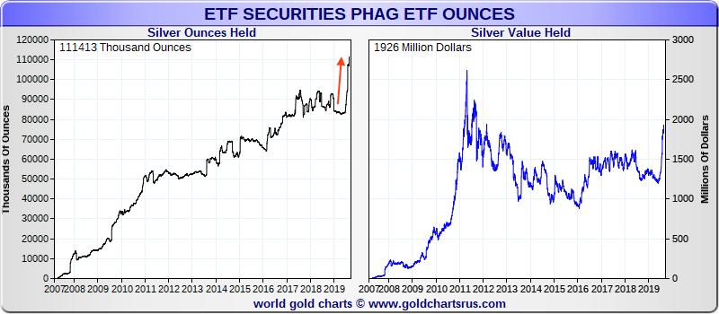 Silver ETF bullion flows PHAG SD Bullion