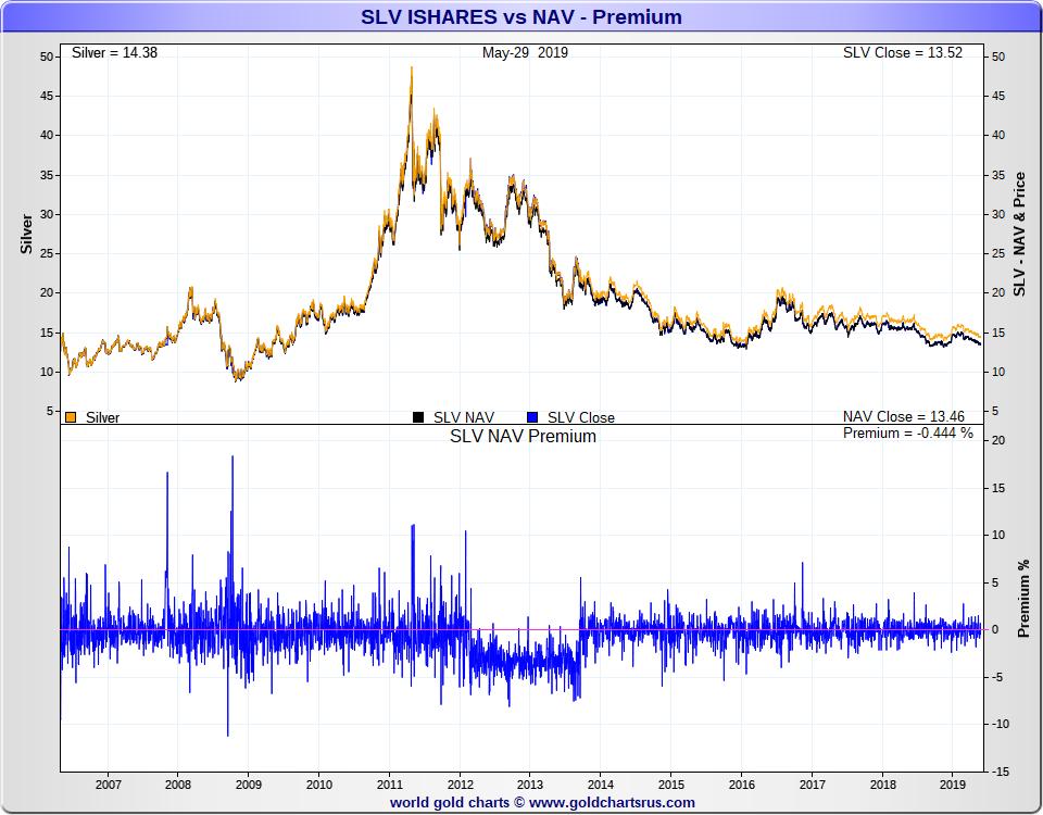 Silver ETF vs physical silver bullion SD Bullion