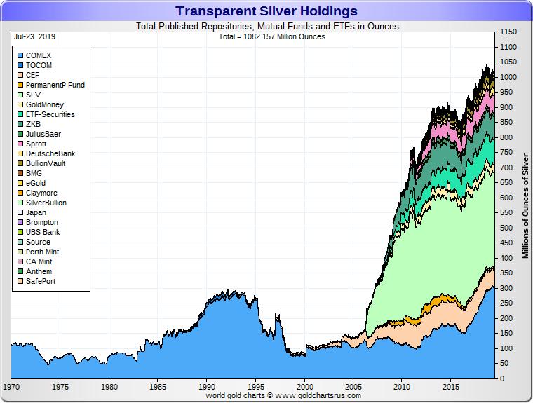 Silver Podcast on Silver Bullion Price Chart Deep Dive SD Bullion3