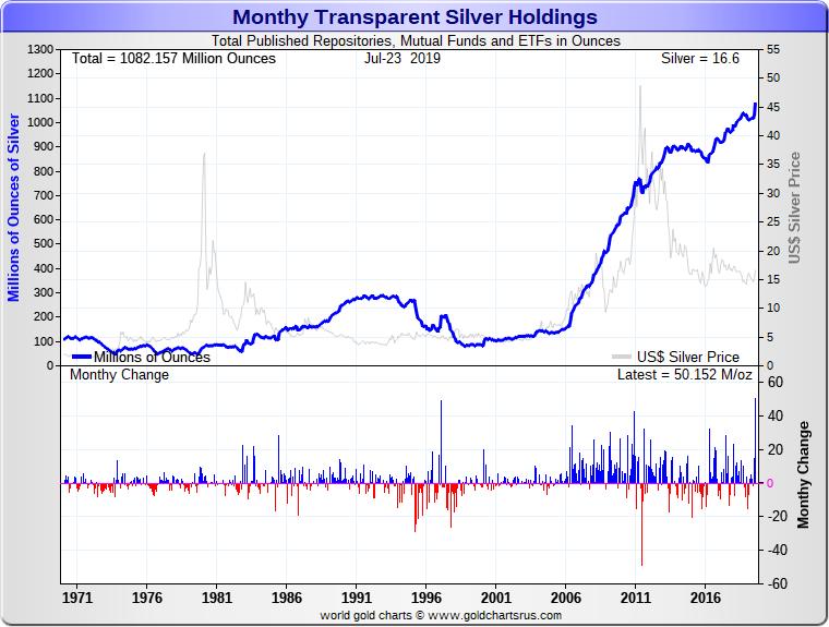 Silver Podcast on Silver Bullion Price Chart Deep Dive SD Bullion