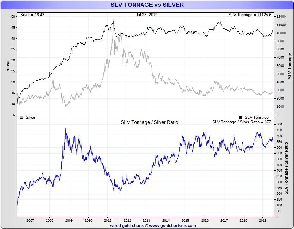 Silver Podcast on Silver Bullion Price Chart Deep Dive SD Bullion5
