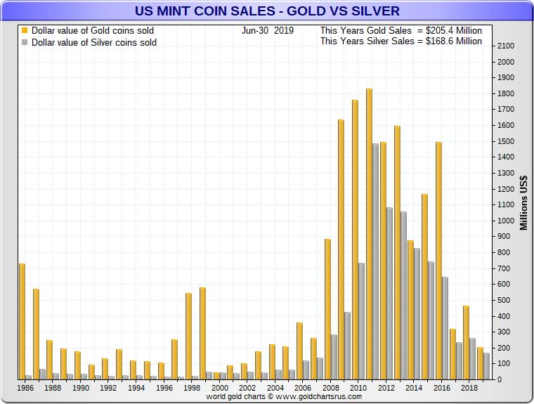 Silver Podcast on Silver Bullion Price Chart Deep Dive SD Bullion silver coin sales
