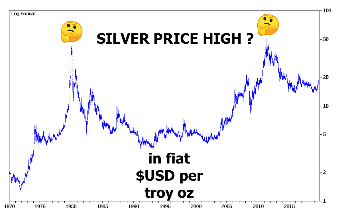 Silver Price High Record | Silver Price Highest in Fiat USD