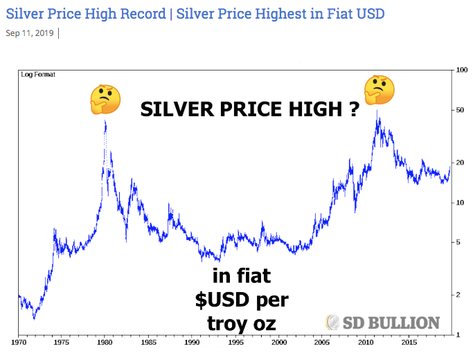Silver Price Highest Records | Compounding Inflation Lies Looking Backward