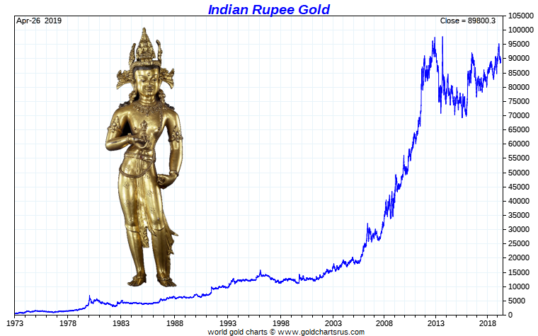 Silver Price India Silver Rate India Gold expensive vs Indian Silver price SD Bullion SDBullion.com/blog