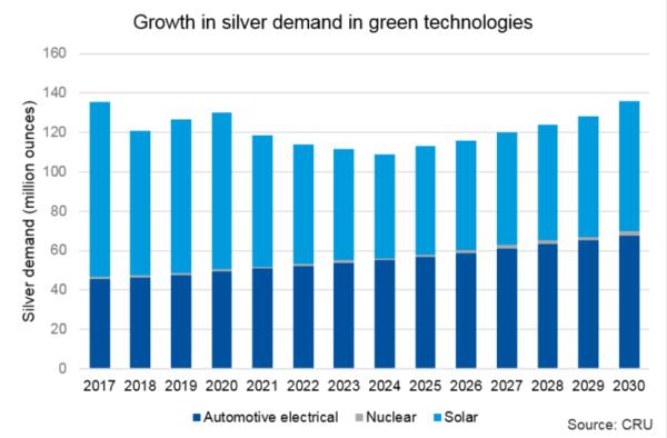 Silver Solar Panel Demand 2020s Forecast SD Bullion