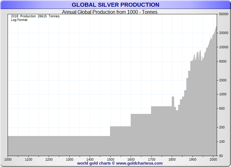 Silver Uses Total Silver Mined per year since 1000 AD SDBullion.png