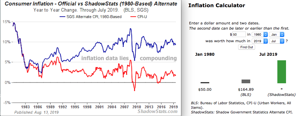 Silver price High Silver price highest Rigged Inflaiton BLS Data since 1980 SD Bullion Shadow Stats