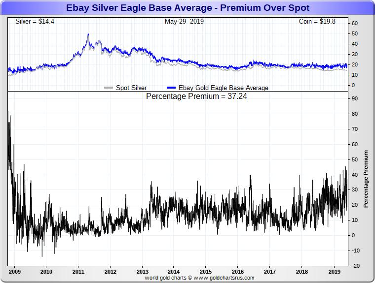 Silver vs Silver ETF vs silver bullion SD Bullion