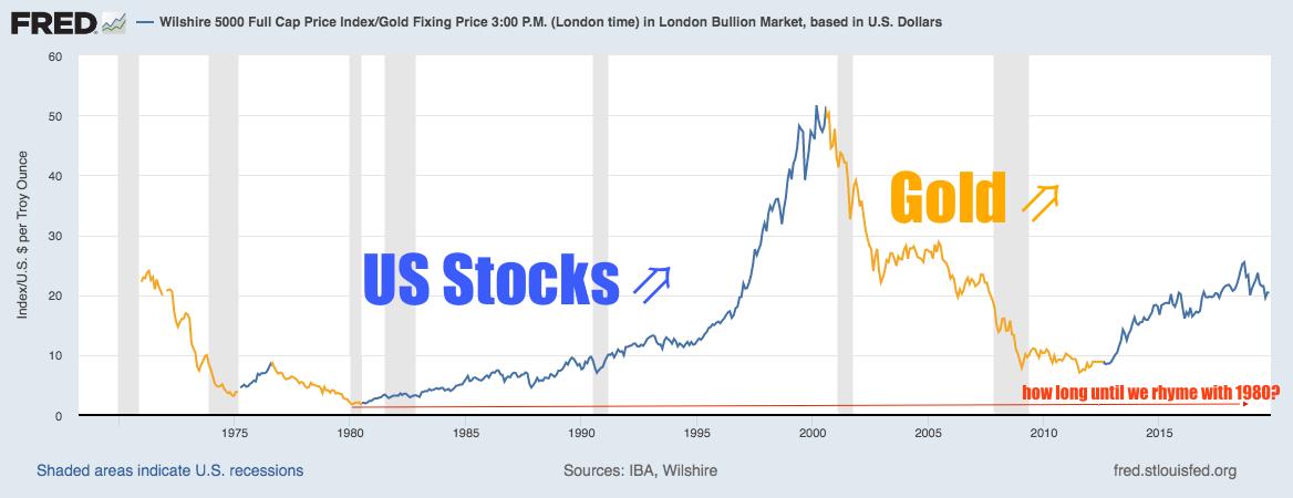 Stocks vs Gold Full Fiat Currency Era SD Bullion