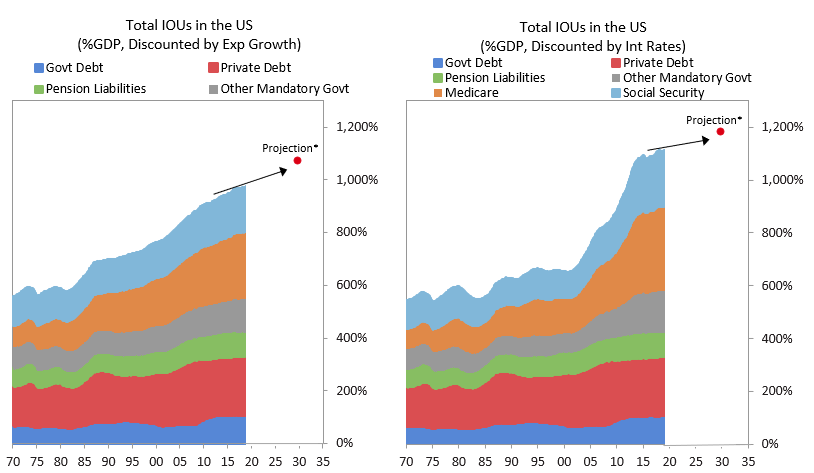 US Unfunded liability chart ray Dalio SD Bullion.png