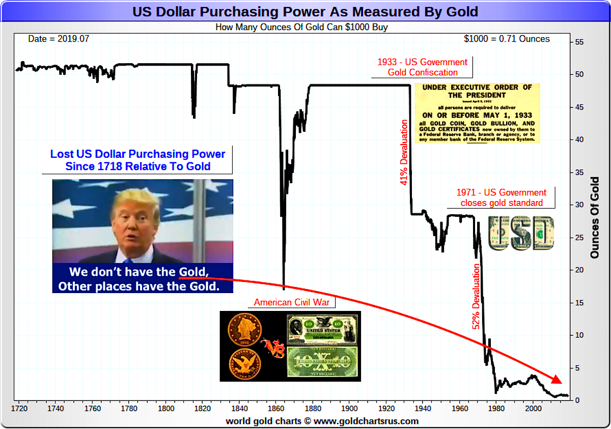US dollar inflation chart gold vs dollar historical chart how much was the dollar worth in 1800 SD Bullion