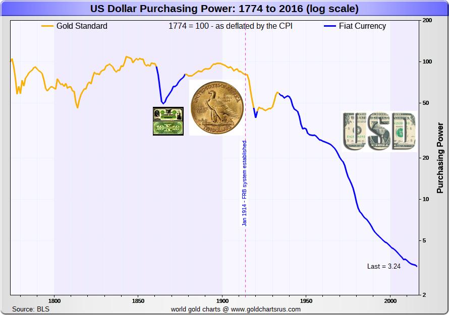 US dollar inlfation gold standard history chart US timeline SD Bullion