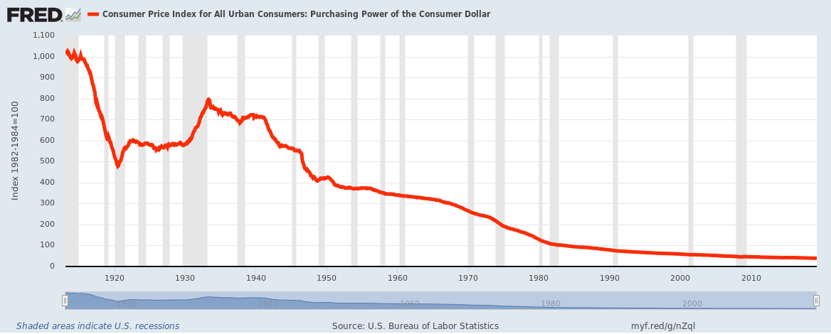 US Dollar Loss of Purchasing Power Since 19