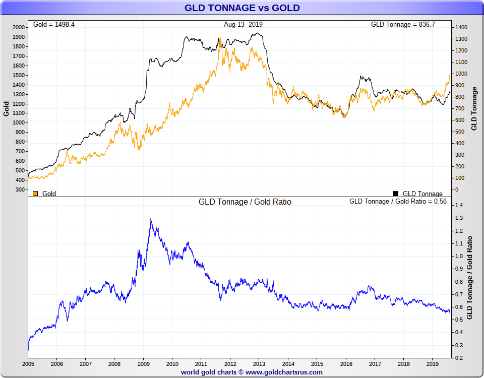 What is GLD gold holdings SD Bullion
