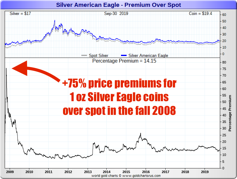 Why are Silver Eagle Coins so expensive? SD Bullion