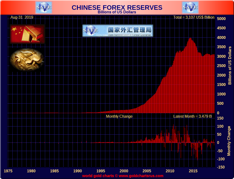 china foreign exchange reserves 2020 SD Bullion