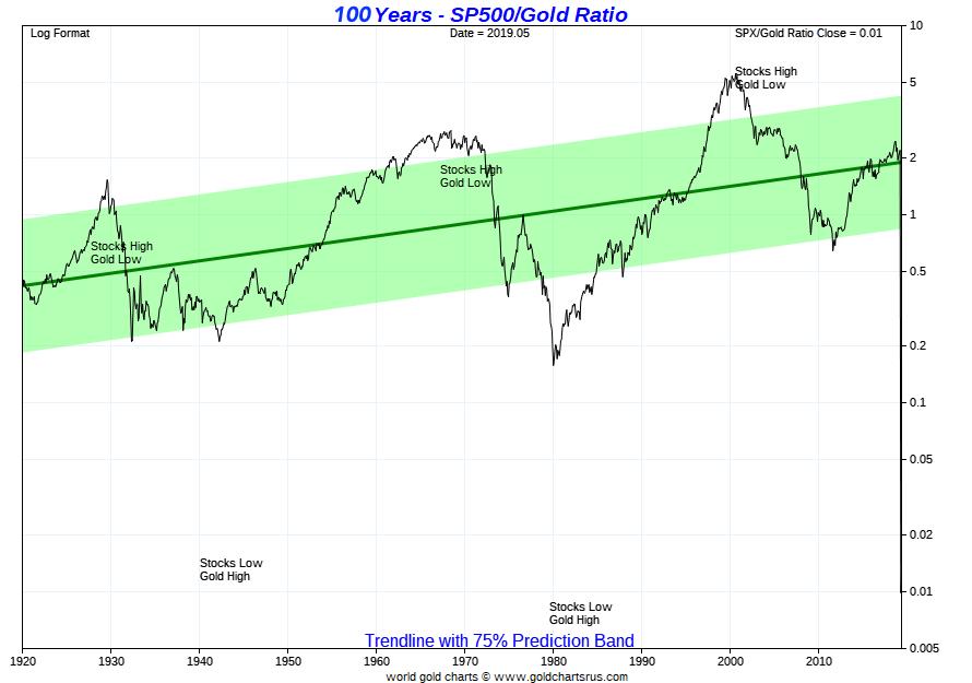 gold vs s&p 500 chart SD Bullion
