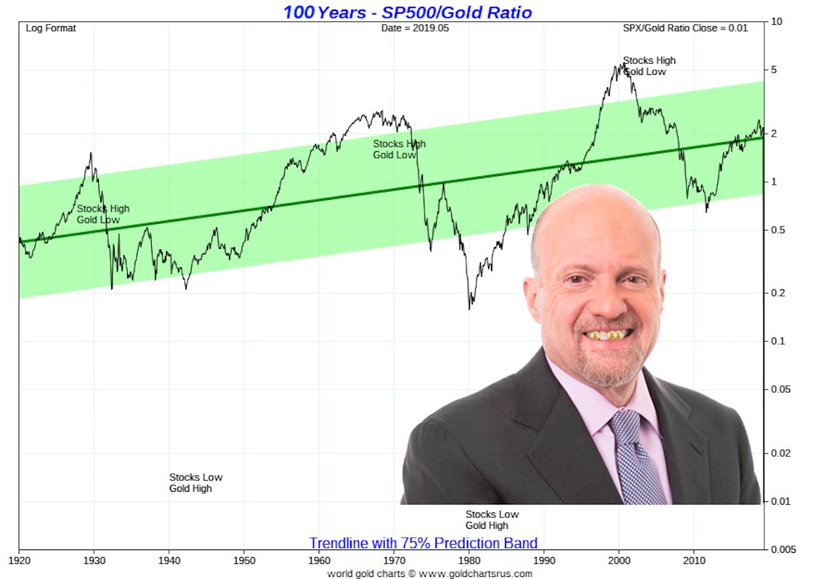 Gold vs S&P 500 Chart   100 YEARs