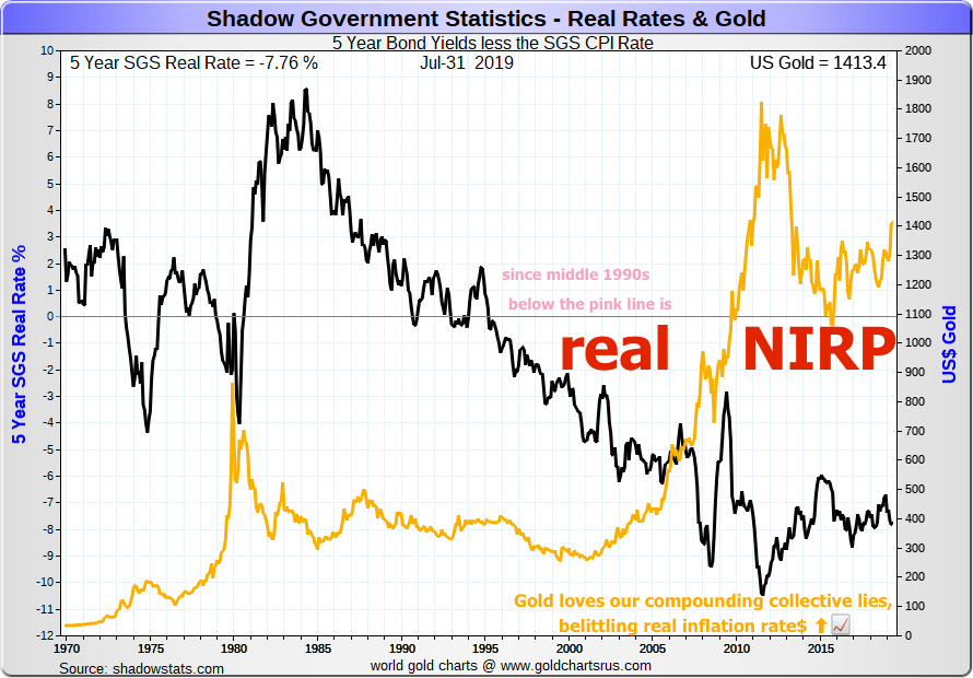 real NIRP has been in the USA for over 20 years now since the middle 1990s SD BULLION