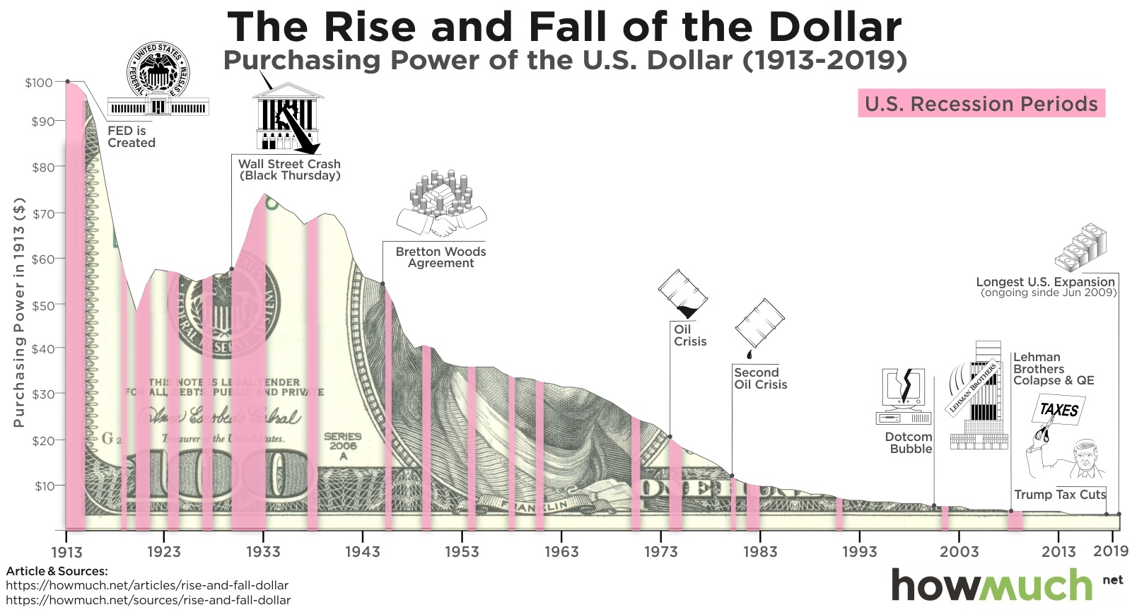 Us Dollar Inflation Charts Full History