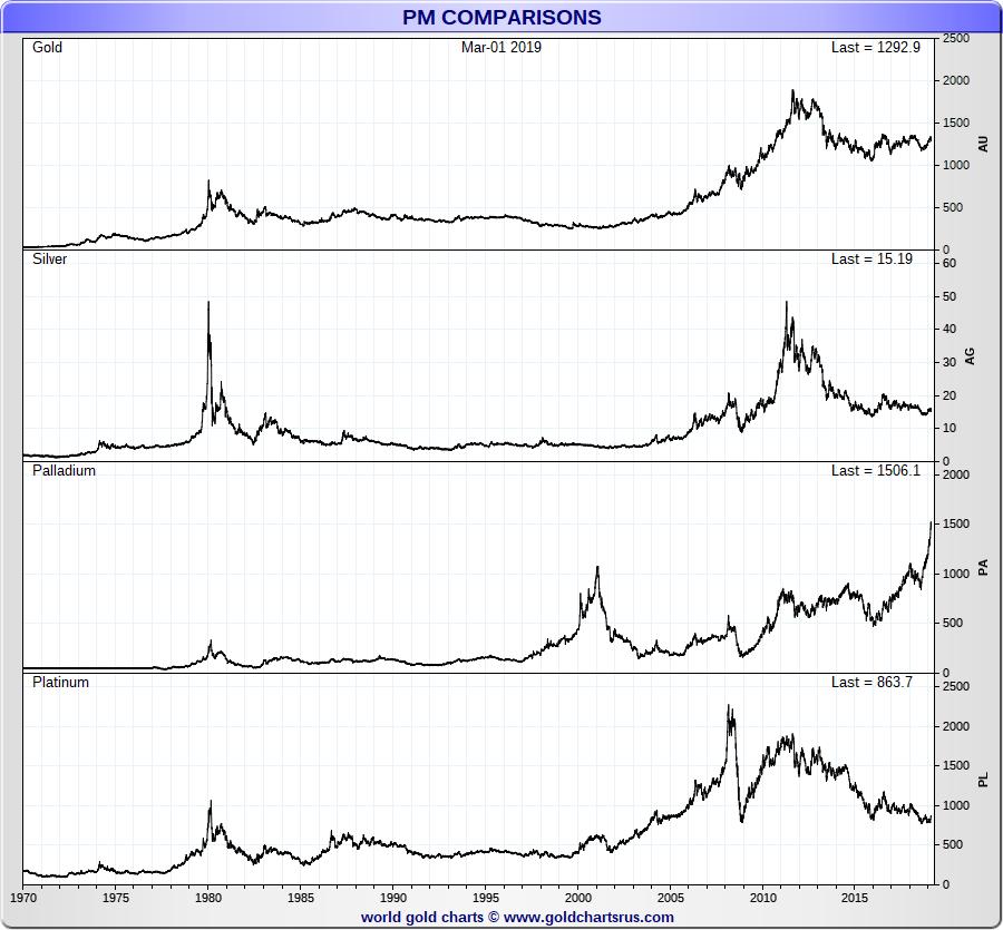 Gold Silver Platinum Palladium Spot Price Chart Sd Bullion Sdbullion Cur