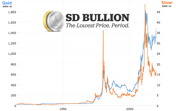 Gold vs Silver Price Chart Current Spot Prices SD Bullion