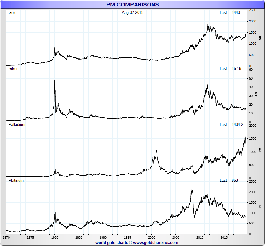 Precious Metals Spot Prices