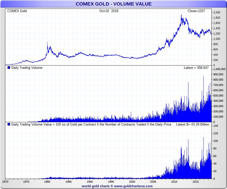 Comex Gold Price Trading Volume Long Term Sd Bullion Sdbullion