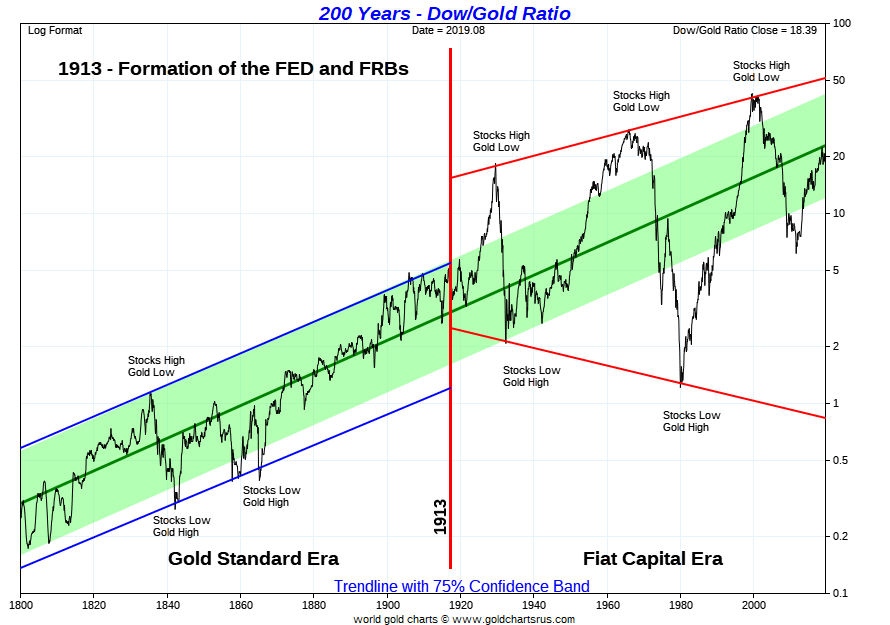 Dow Gold Chart 200 Years, Dow Gold Ratio, dow jones gold, dow gold, dow in gold, stocks vs gold, SD Bullion