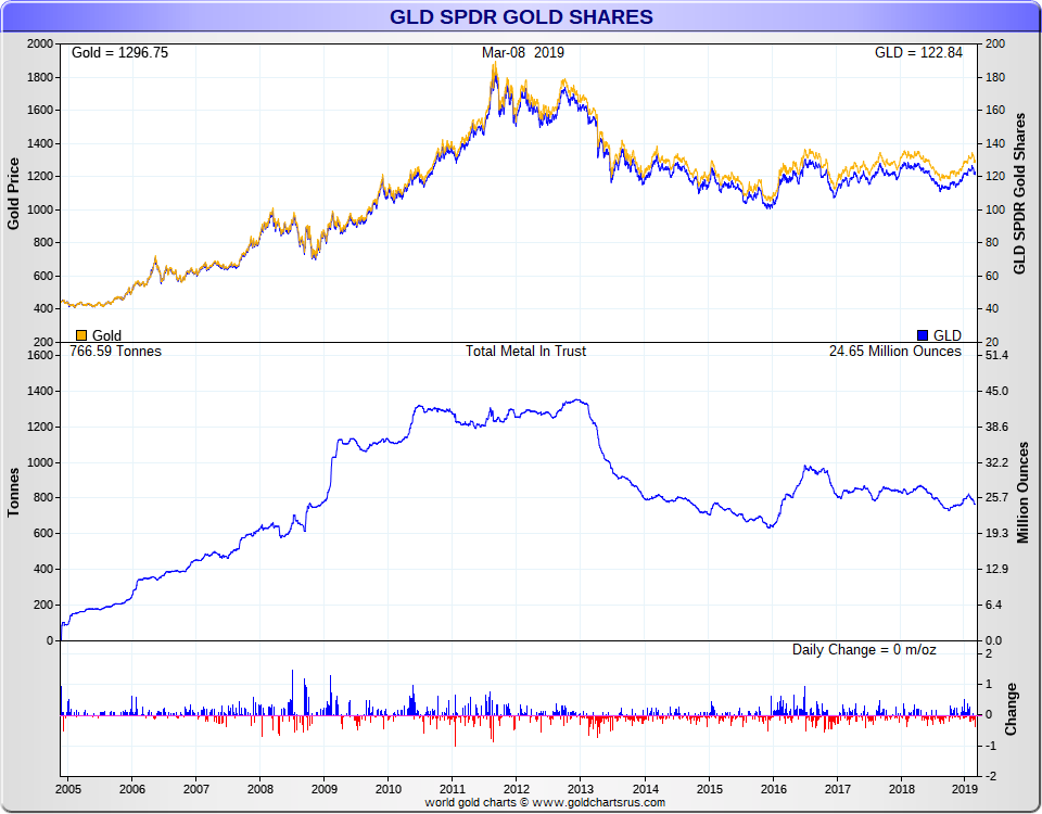Price Of Gold Per Ounce
