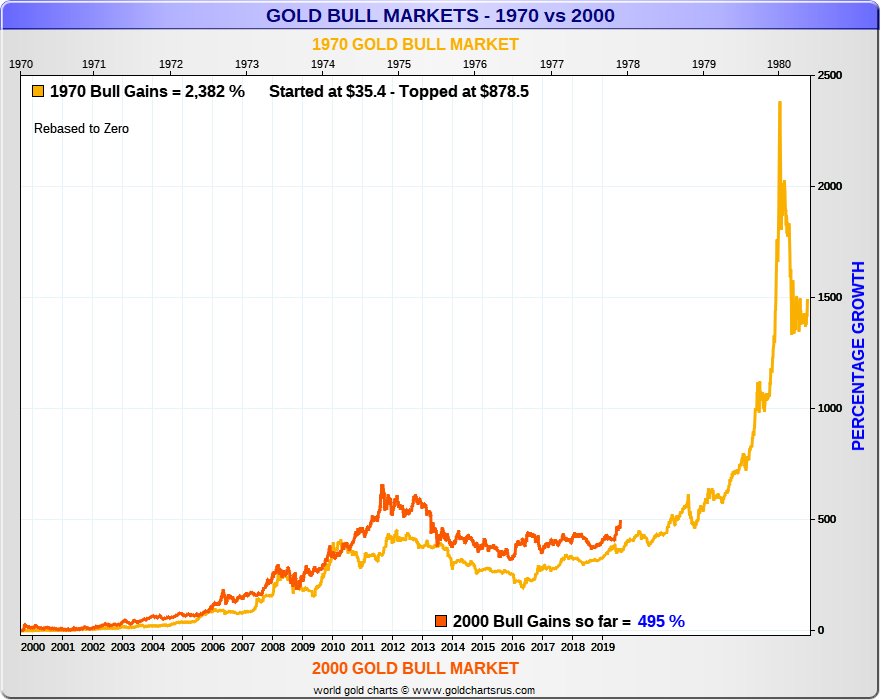 Gold Bull Market 1970 vs 2000s Then and Now SD Bullion