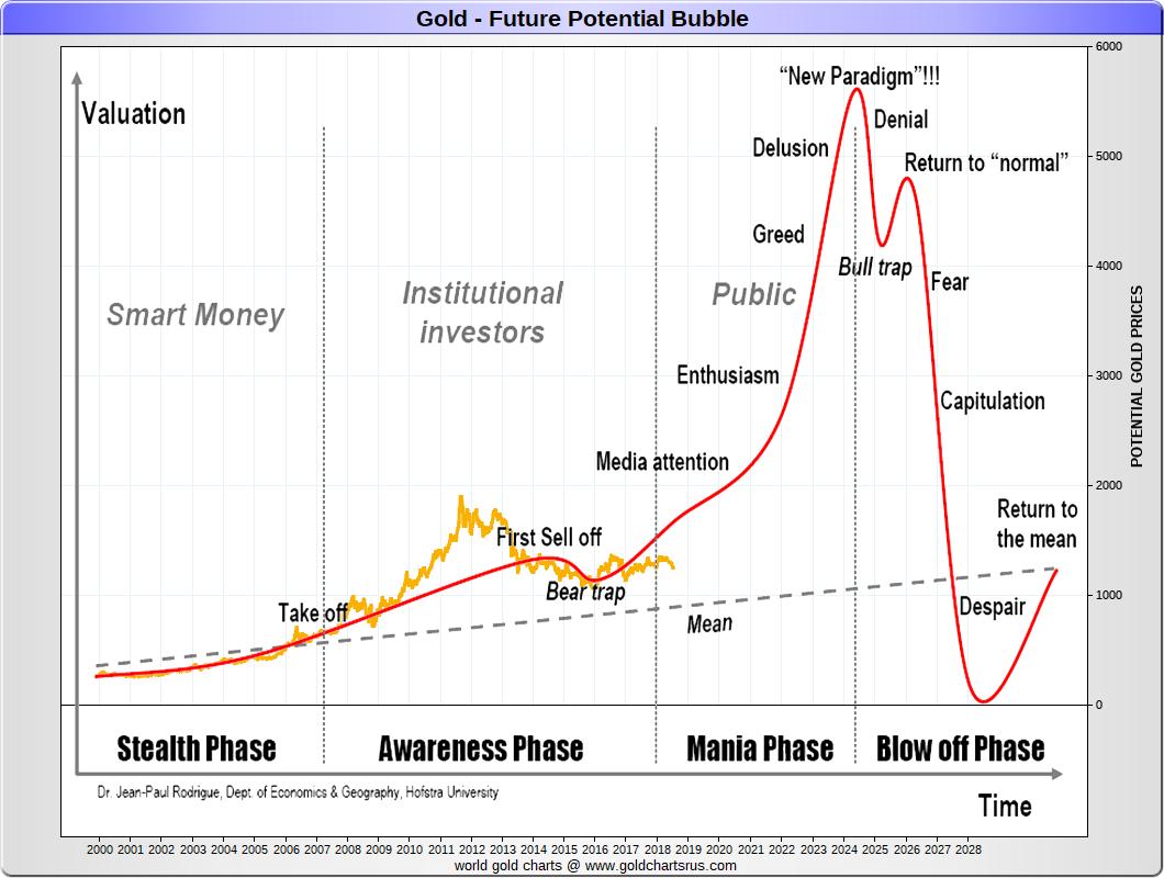 Gold Bull Market 2000s 21st Century Gold price history historical gold prices SD Bullion SDBullion.com