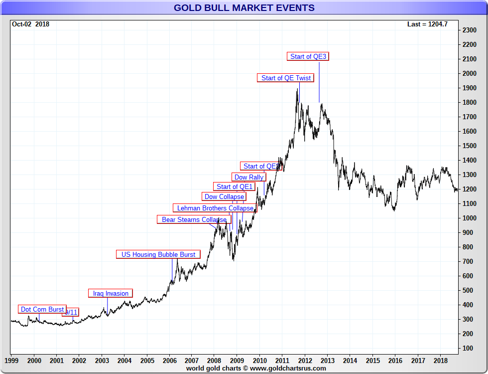 Gold Bull Market Events 2000s 21st Century Sd Bullion Sdbullion
