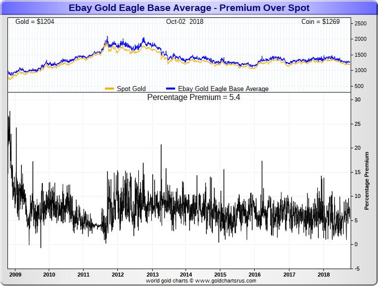 Gold Eagle Coin Premium Price Over Spot Ebay Sd Bullion Sdbullion