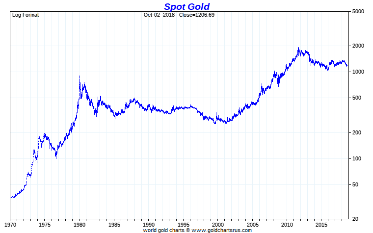 Gold Price Chart Spot Us Dollar Per Troy Ounce Full Fiat Currency Era Sd