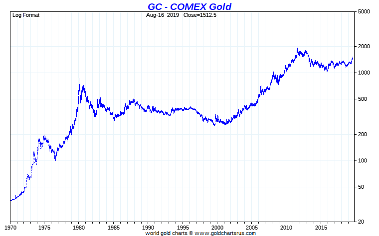 Gold Price Today Of Per Ounce Spot
