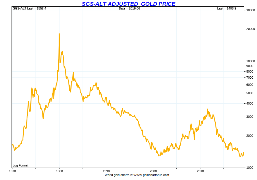 Gold Price History Historical Gold Prices using Shadow Government Statistics SD Bullion