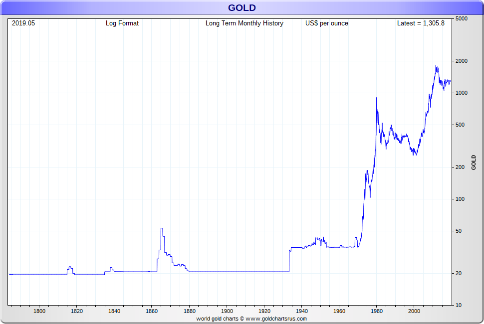 Gold Price History USA long term SD Bullion