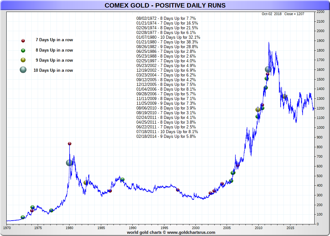 Gold Price Longest Consecutive Runs Up 2000s Sd Bullion Sdbullion