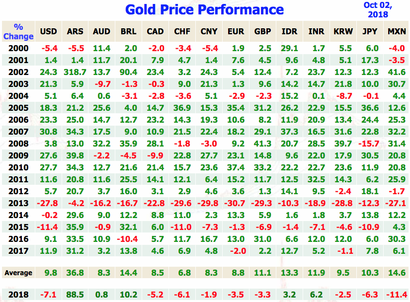 Gold Price Performance Vs Currencies Yearly 2000s 21st Century Usd Ars Aud Brl Cad Chf Cny