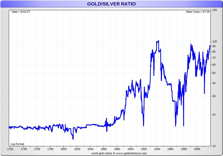Gold Silver Ratio Chart longterm SD Bullion