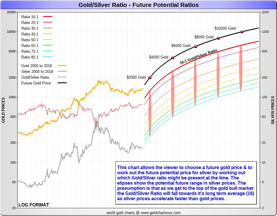 https://sdbullion.com/media/wysiwyg/gold-price/Gold_Silver_Ratio_Future_Potential_SD_Bullion.png