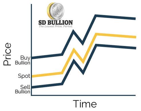 Gold Bullion Vs Spot Price Relation Sd Sdbullion