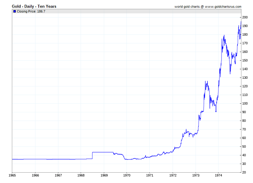 Gold price History 1965 - 1974 historical gold prices SD Bullion SDBullion.com.png